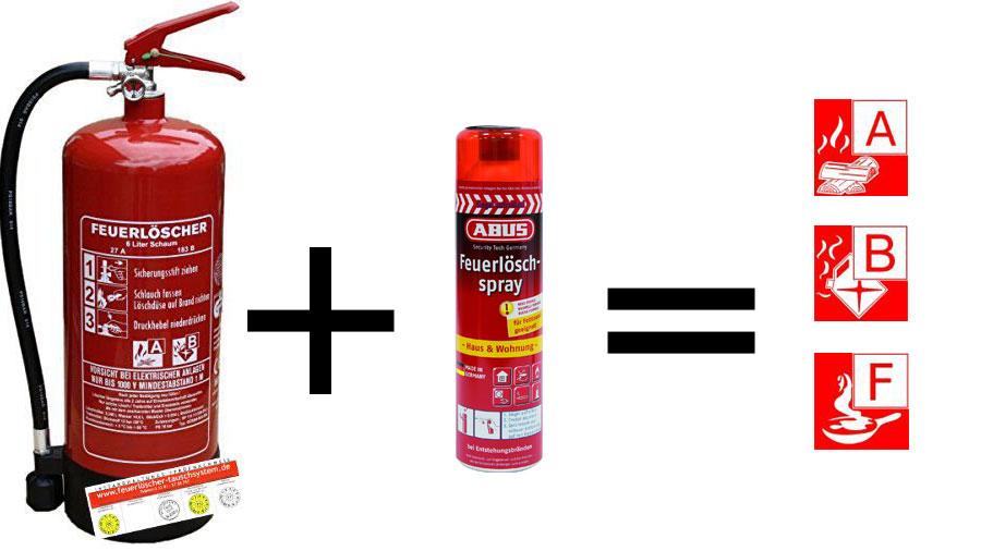 Bevorzugt Feuerlöscher für Zuhause - die Kaufberatung - Safetyguide FX02