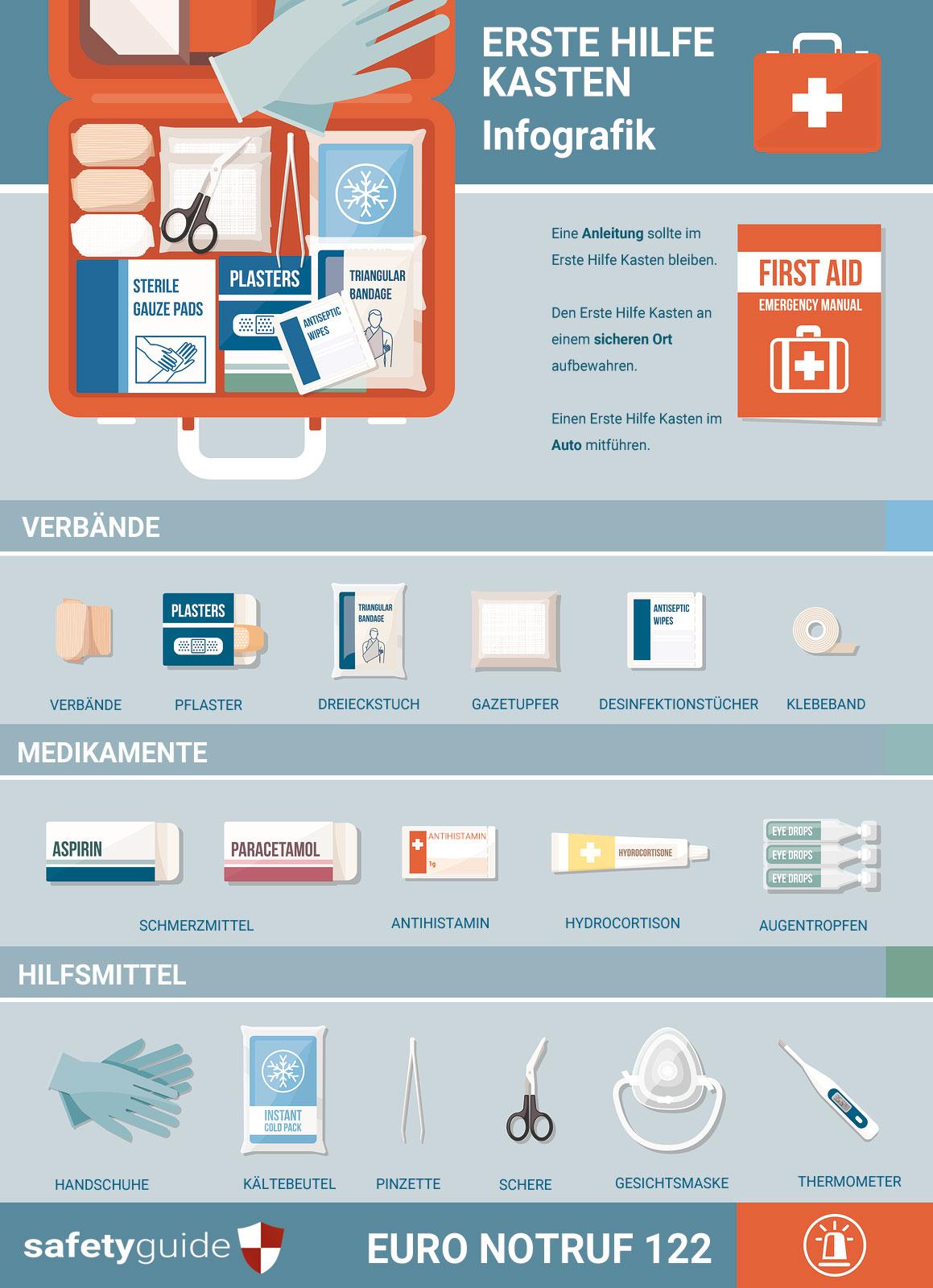 erste-hilfe-kasten-infografik-safetyguide