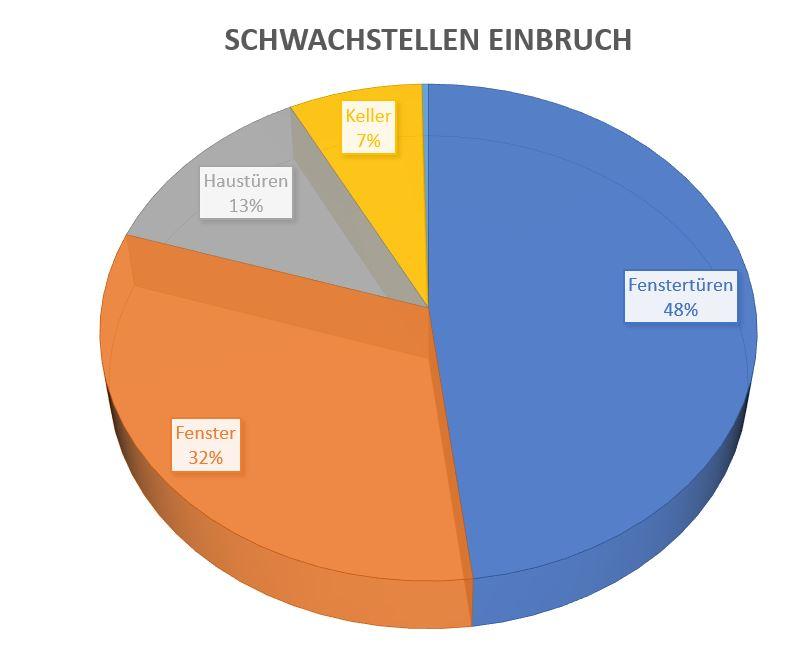 statistik-schwachstellen-einbruch